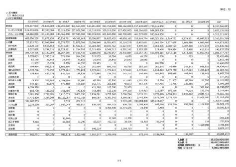 %e5%ae%9f%e7%b8%be%e8%a1%a8_%e3%83%9a%e3%83%bc%e3%82%b8_3